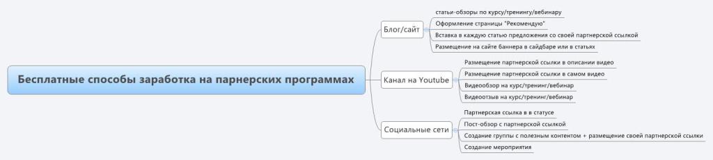 Бесплатные способы заработка на парнерских программах
