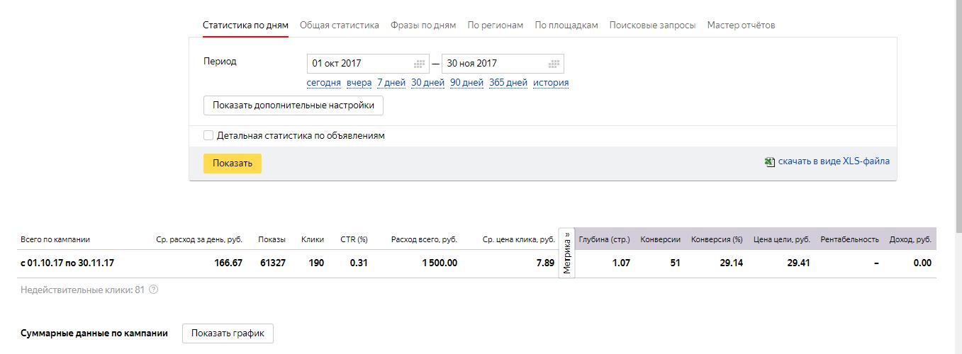 Скрин подписчики октябрь яндекс директ